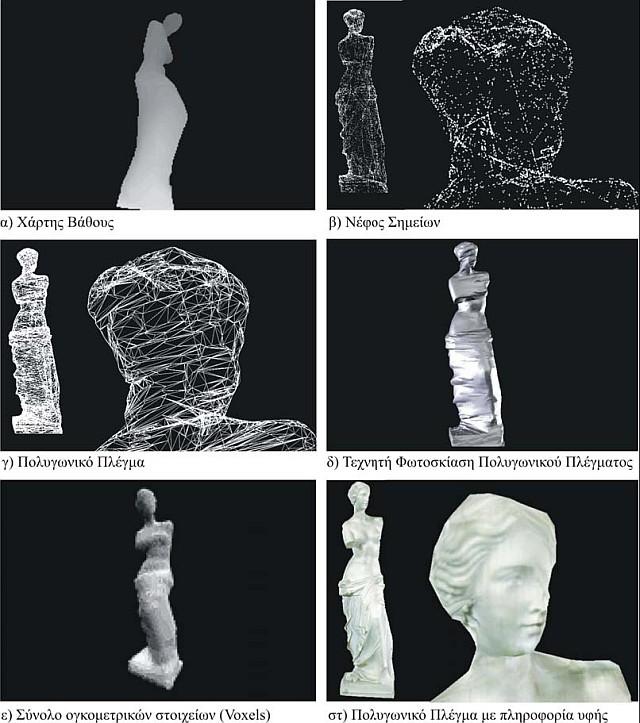 Εικόνα 1. Δημοφιλείς μέθοδοι οπτικής αναπαράστασης τρισδιάστατων δεδομένων