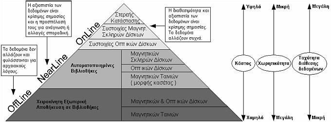 Ιεραρχία συστημάτων αποθήκευσης.