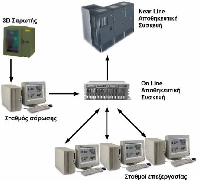 Εικόνα 120. Τυπική ροή δεδομένων σε εργαστήριο ψηφιοποίησης