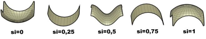 σχήματα και ο αντίστοιχος δείκτης σχήματος