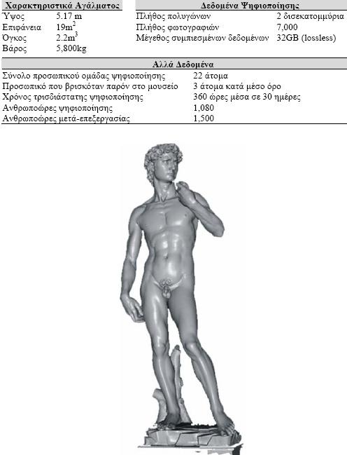 Εικόνα 72. David - Michelangelo